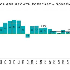 SOUTH AFRICA GDP GROWTH FORECAST – GOVERNMENT ESTIMATE