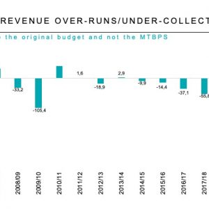 SA BUDGET REVENUE OVER-RUNS/UNDER-COLLECTION