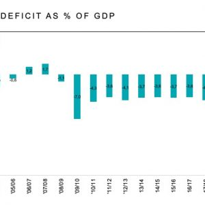 SA BUDGET DEFICIT AS % OF GDP