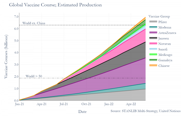 Global Vaccine Course; Estimated Production